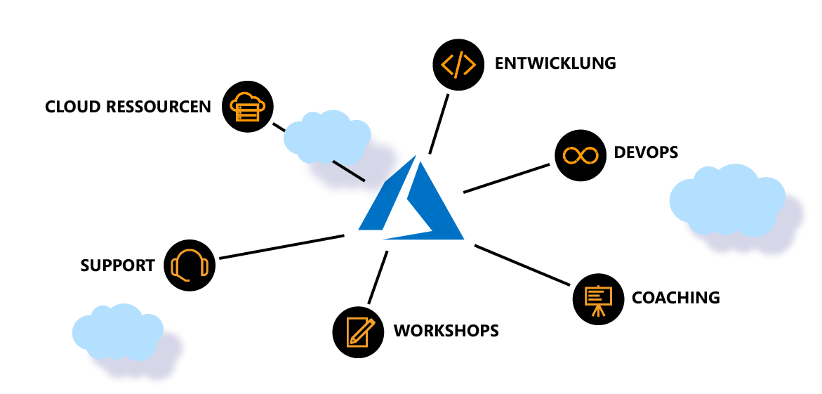 Azure Infografik