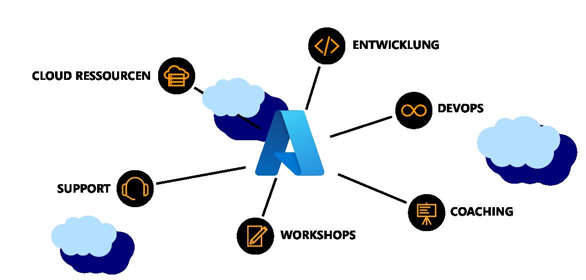 Azure Kaufen main grafik