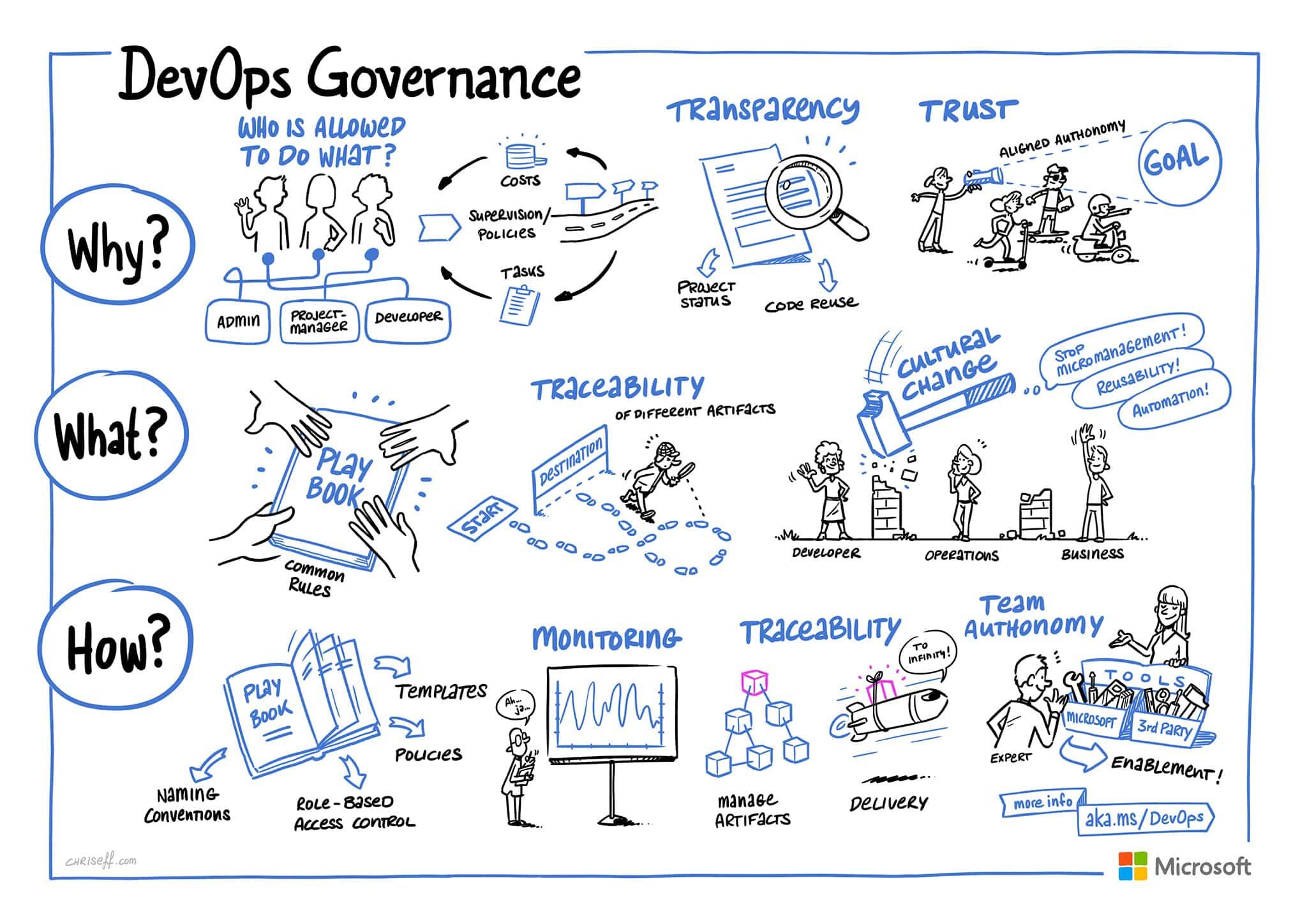 devops governance