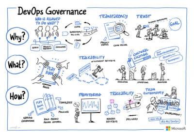 kompetenzen-devops-gallery-governance